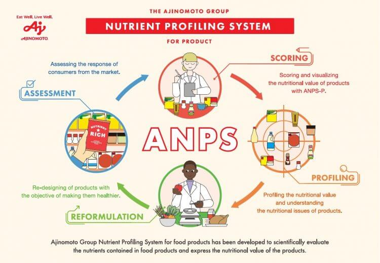 O sistema Grupo Ajinomoto Nutrient Profiling for Product