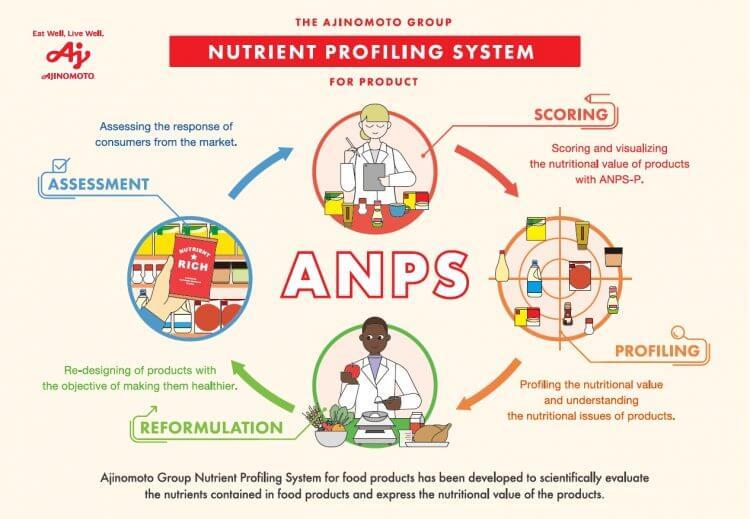 نظام Ajinomoto Group لتحديد العناصر الغذائية للمنتج