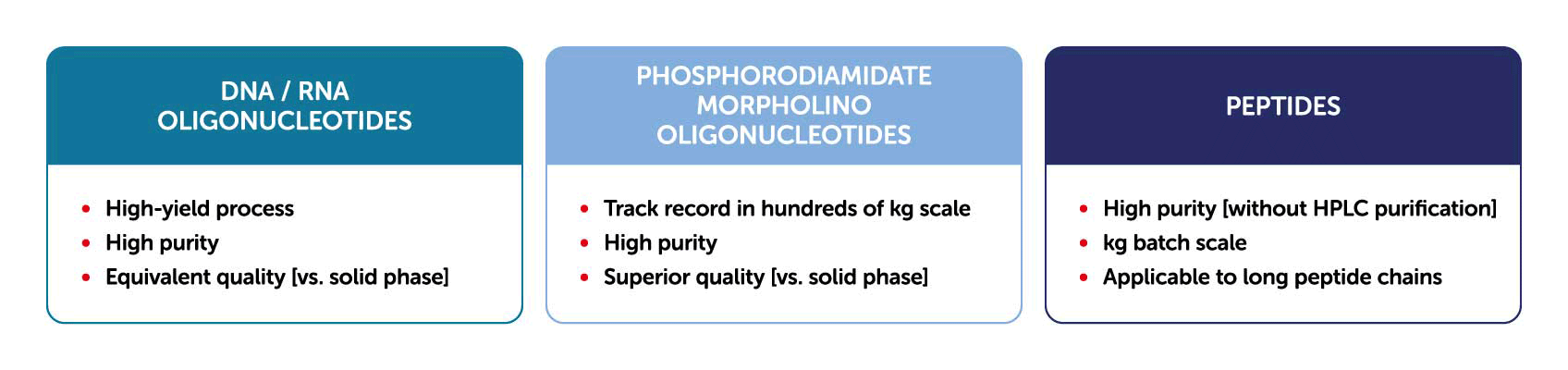 DNA/RNA Oligonucleotides, Phosphorodiamidate morpholino oligonucleotides, Peptides