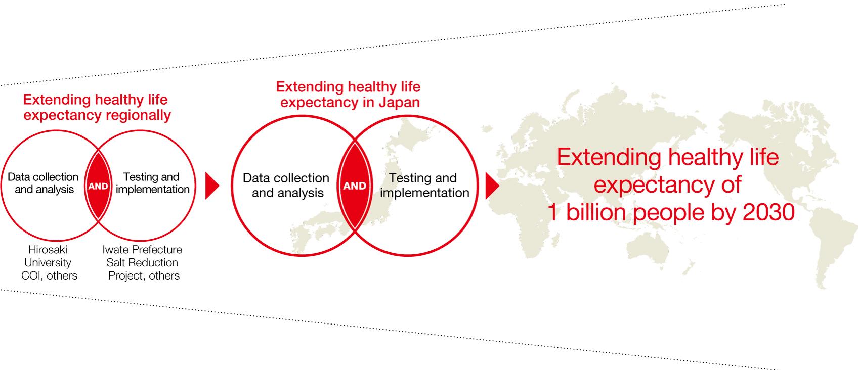 Allonger l'espérance de vie en bonne santé dans le monde