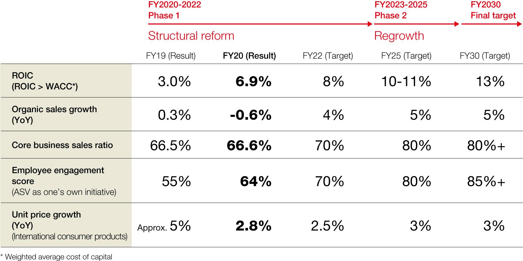 KPI prioritaires du Plan de gestion à moyen terme