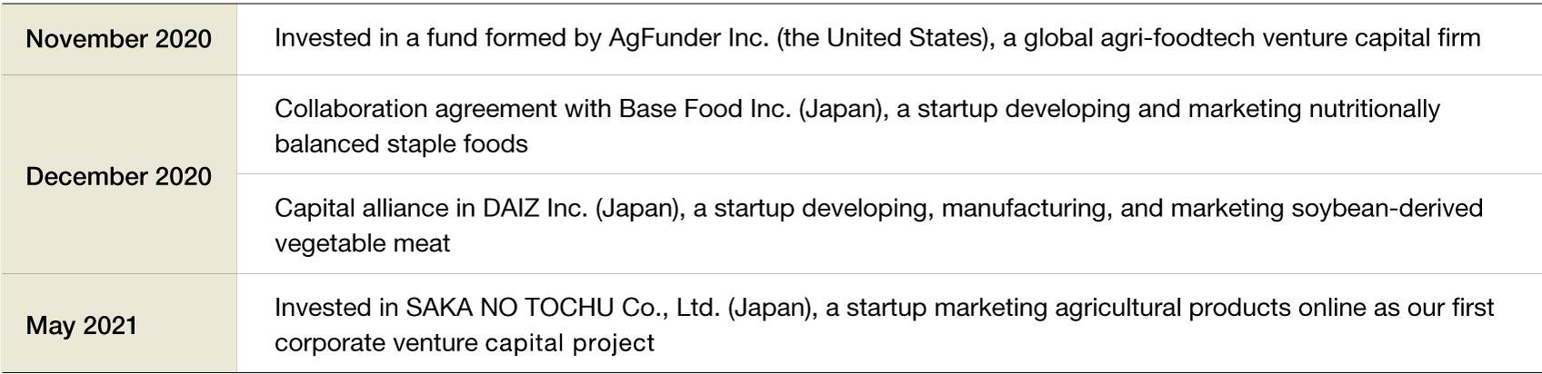 Collaboration et coopération avec des startups
